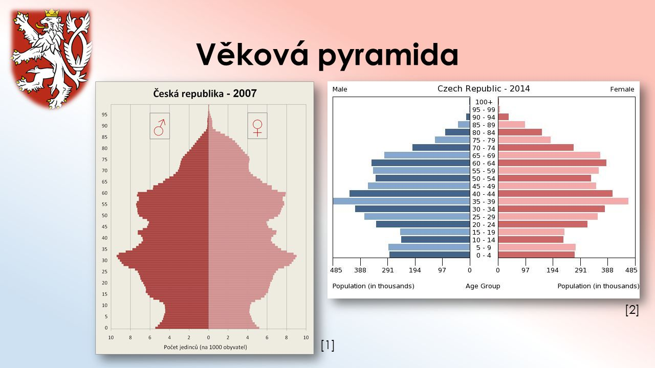 Věková pyramida [2] [1]
